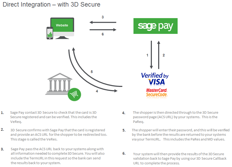 Direct with 3D Secure integration map