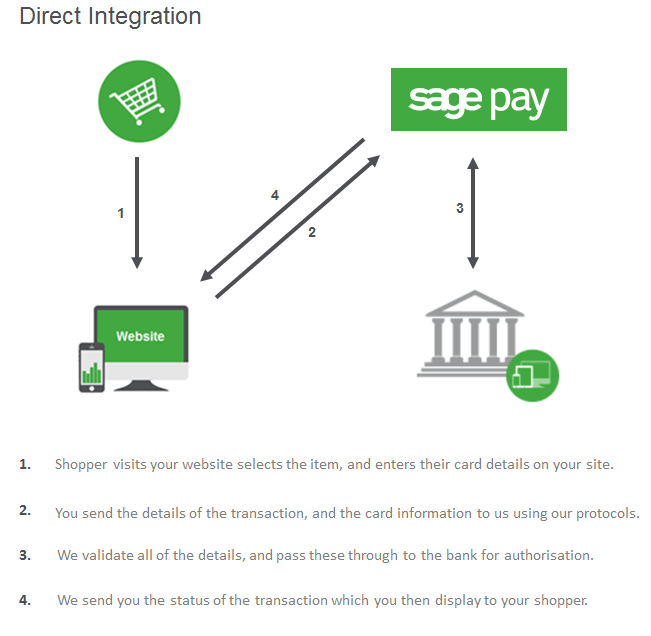 Sage Pay Direct integration map