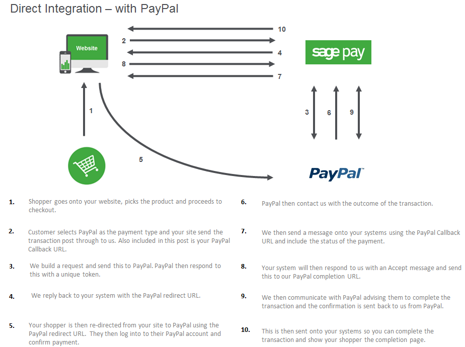 Sage Pay Direct and PayPal integration map