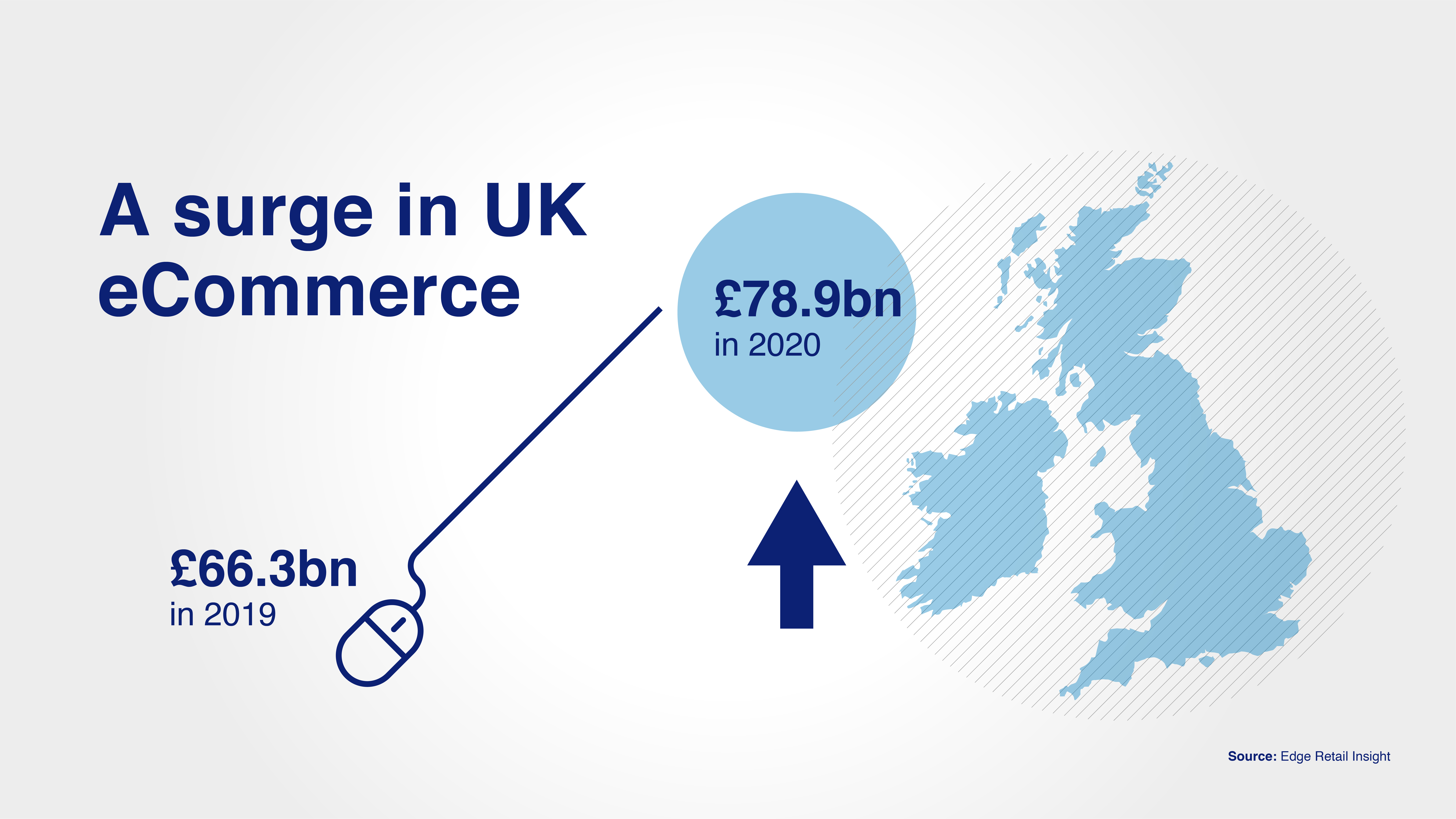 surge in eCommerce