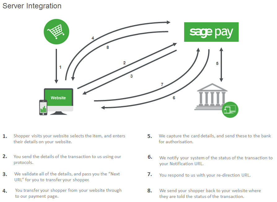 Server integration transaction map