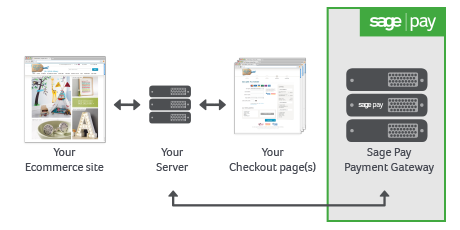 Sage Pay Direct Integration
