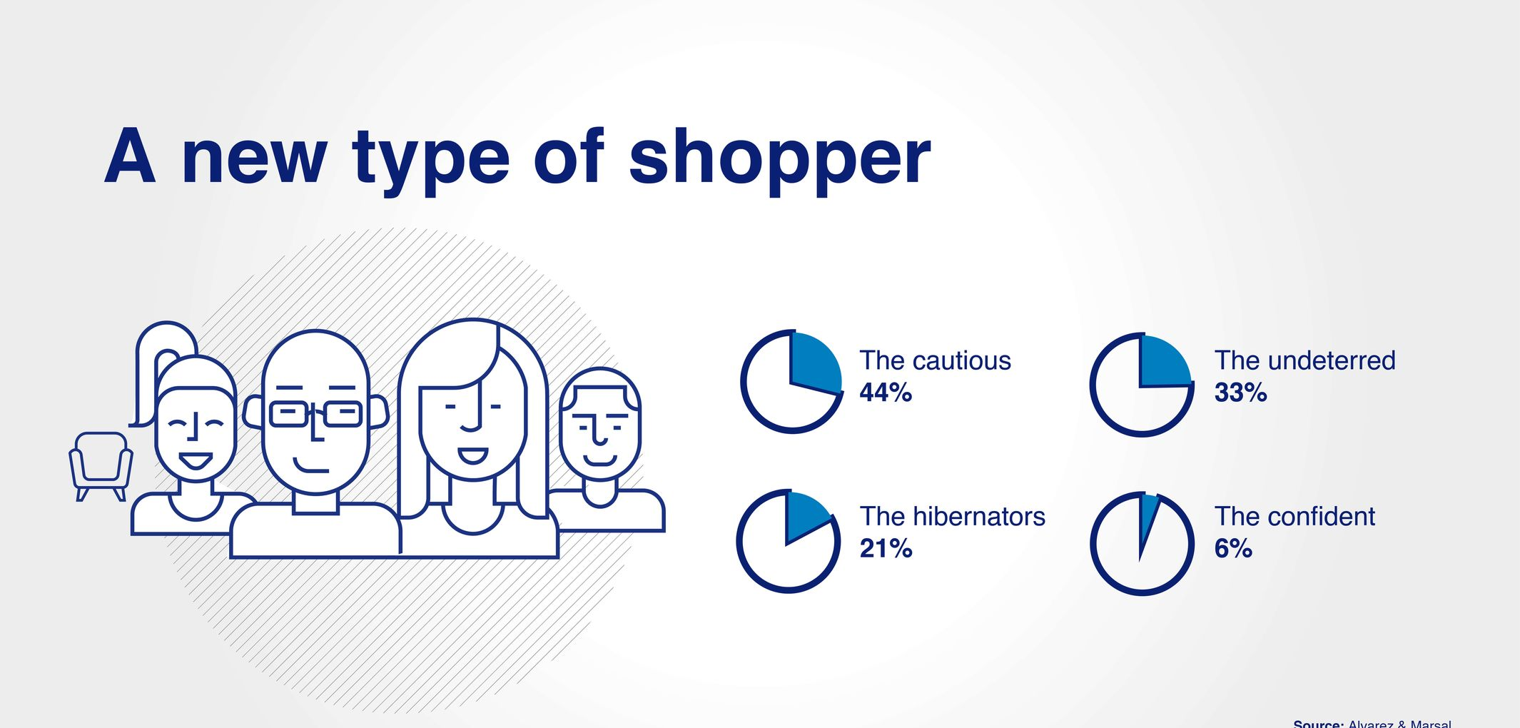 A new type of shopper