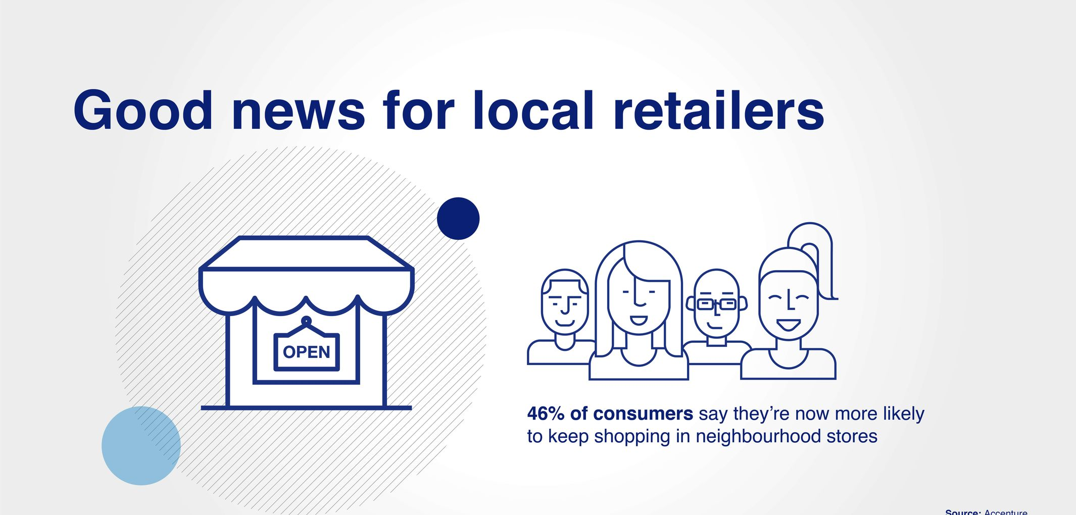 Good news for local retailers